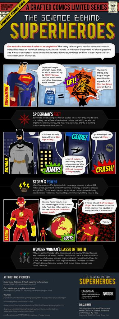 Ciencia y superhéroes
